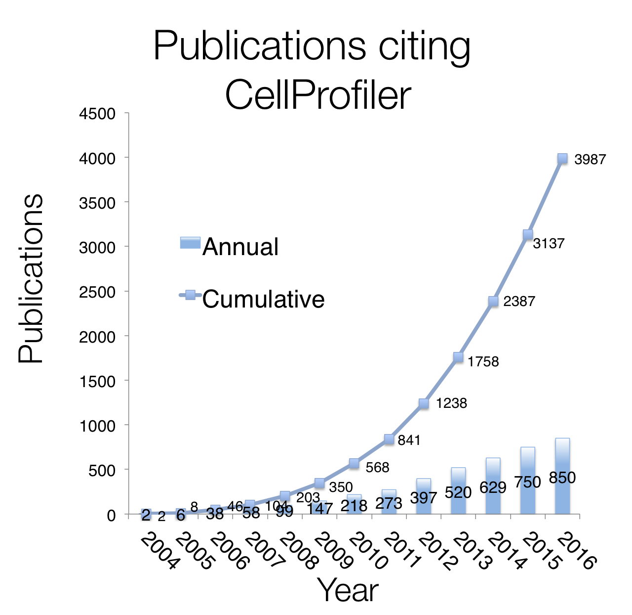 CellProfiler citation publication