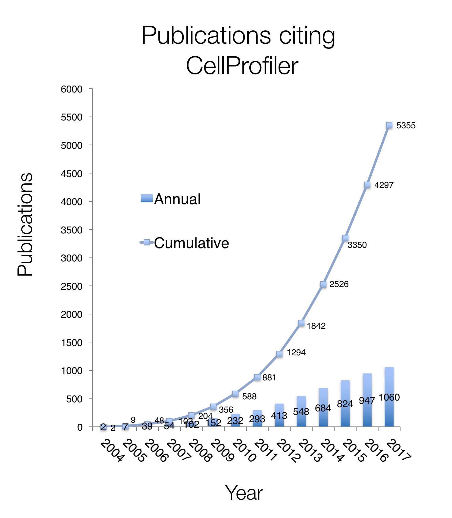 CellProfiler citation publication
